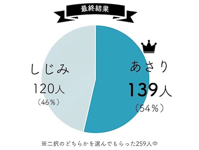 あさりとしじみ人気調査グラフ
